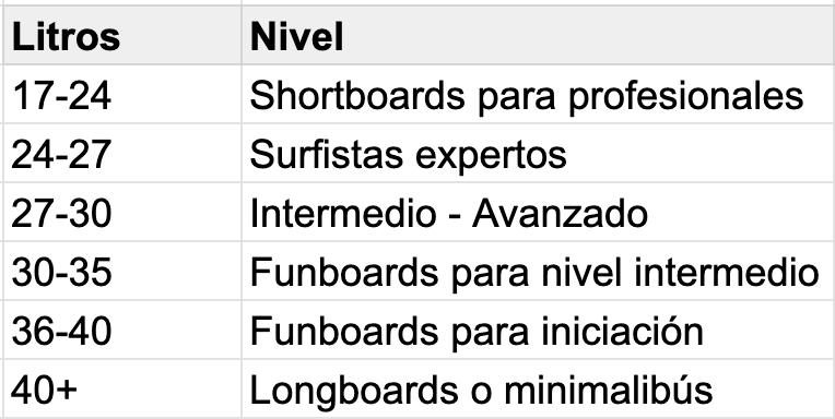 VOLUMEN TABLAS DE SURF