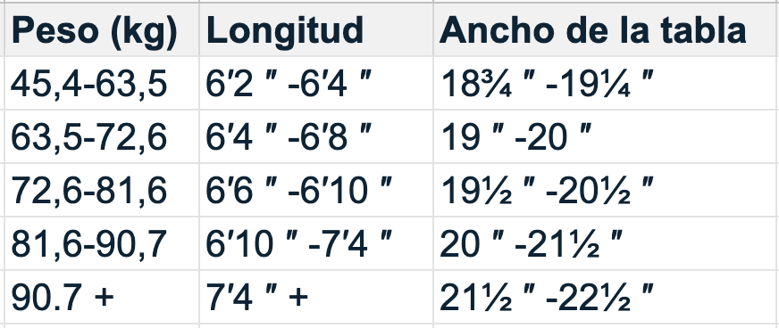 ancho de la tabla de surf