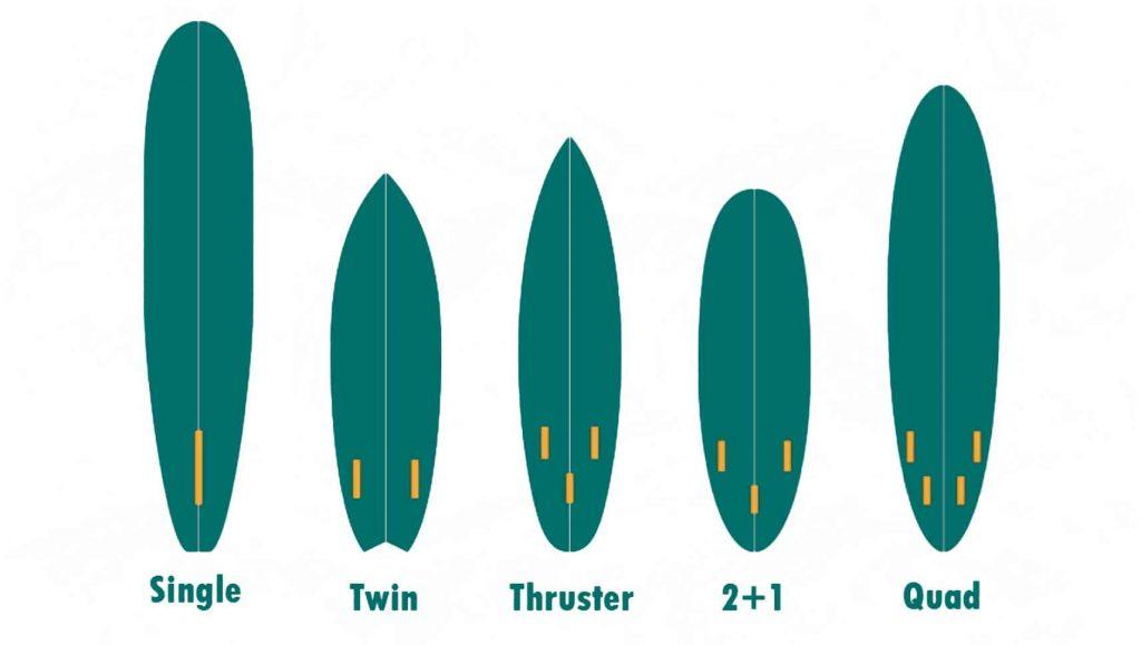 como elegir tabla de surf quillas