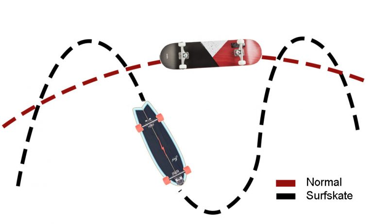 surfskate-longboard
